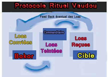 Protocole Rituel Vaudou